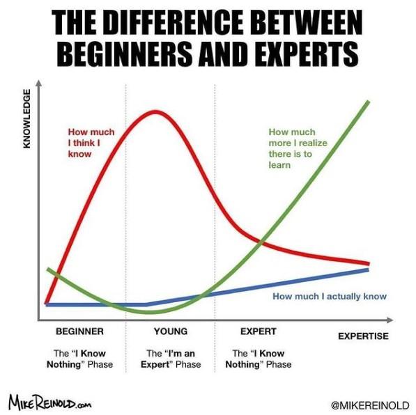 mastery beginner